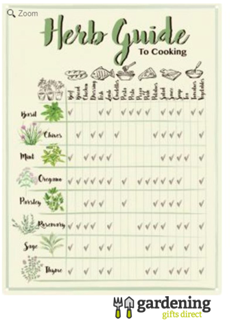 Herb Guide to Cooking Retro Metal Poster Sign